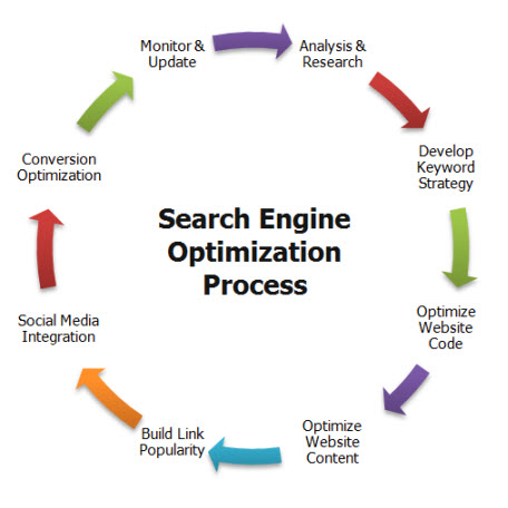SEO Process for optimization